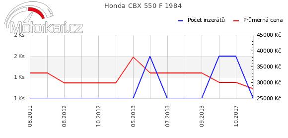 Honda CBX 550 F 1984
