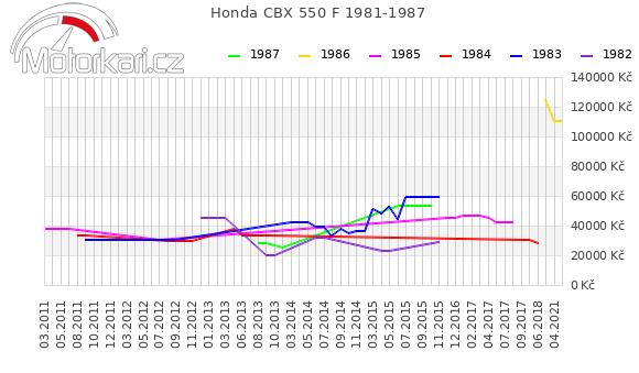 Honda CBX 550 F 1981-1987