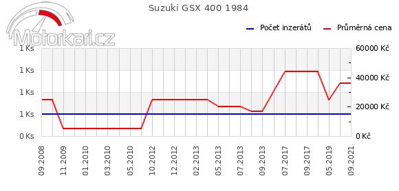 Suzuki GSX 400 1984