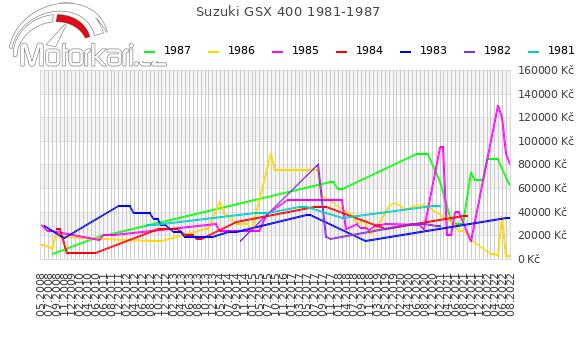 Suzuki GSX 400 1981-1987