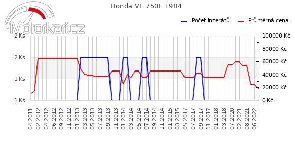 Honda VF 750F 1984