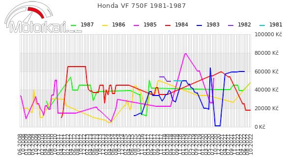 Honda VF 750F 1981-1987