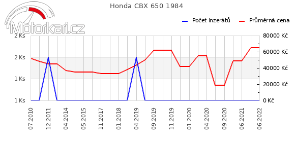Honda CBX 650 1984