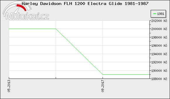 Harley Davidson FLH 1200 Electra Glide 1981-1987