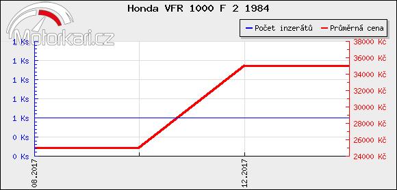 Honda VFR 1000 F 2 1984