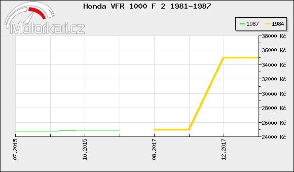 Honda VFR 1000 F 2 1981-1987