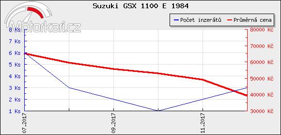 Suzuki GSX 1100 E 1984