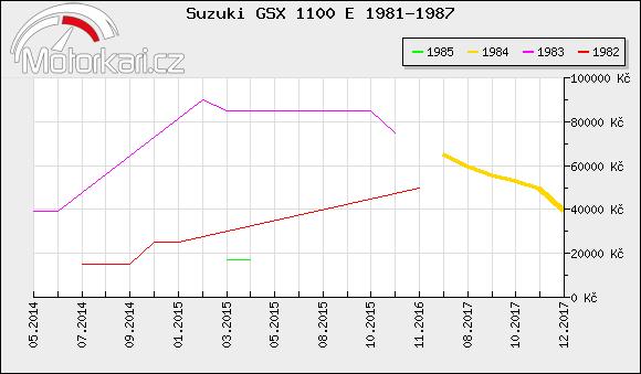 Suzuki GSX 1100 E 1981-1987