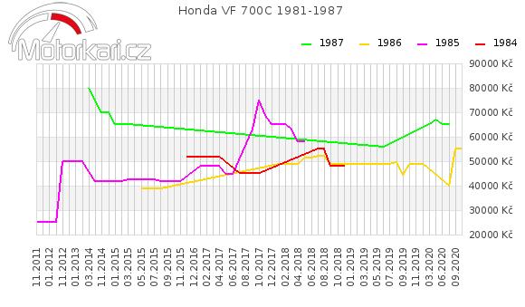 Honda VF 700C 1981-1987