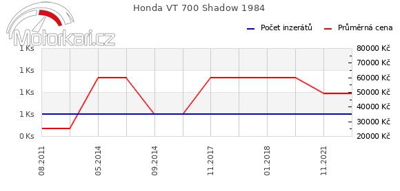 Honda VT 700 Shadow 1984