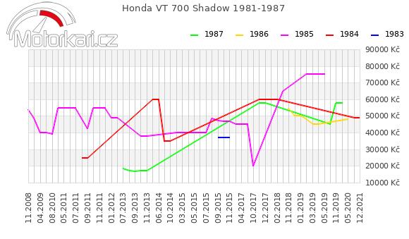 Honda VT 700 Shadow 1981-1987