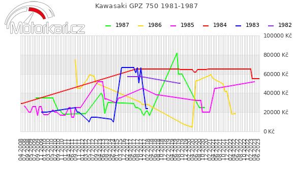 Kawasaki GPZ 750 1981-1987