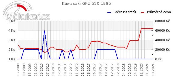 Kawasaki GPZ 550 1985