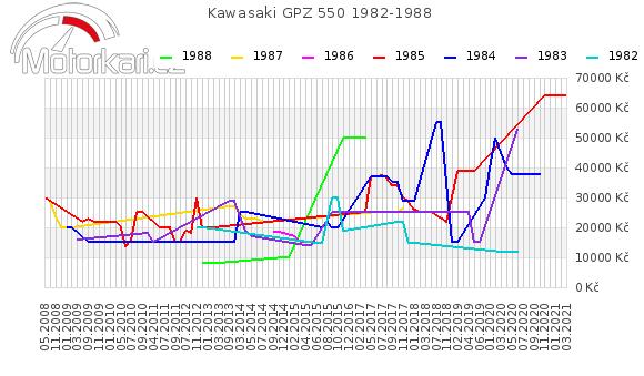 Kawasaki GPZ 550 1982-1988