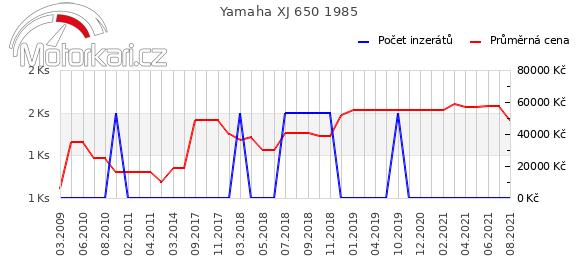 Yamaha XJ 650 1985