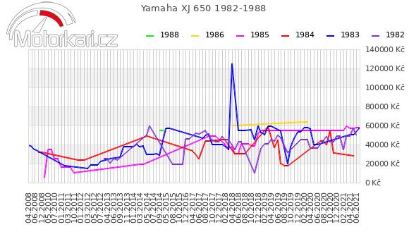 Yamaha XJ 650 1982-1988