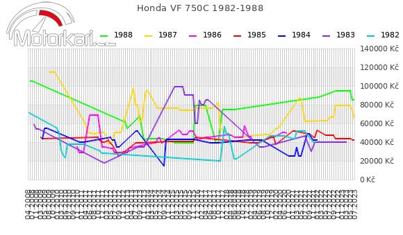 Honda VF 750C 1982-1988