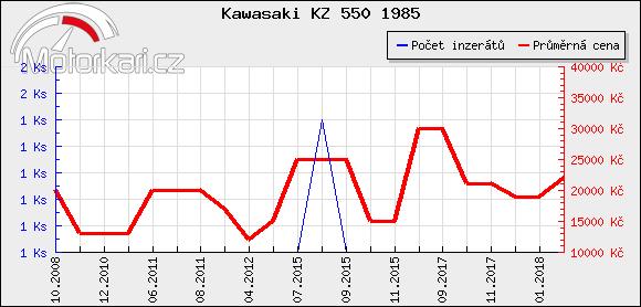 Kawasaki KZ 550 1985