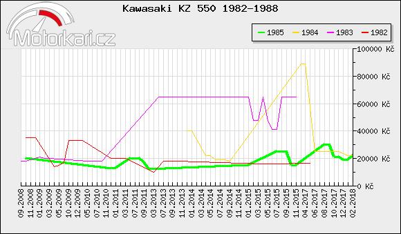 Kawasaki KZ 550 1982-1988