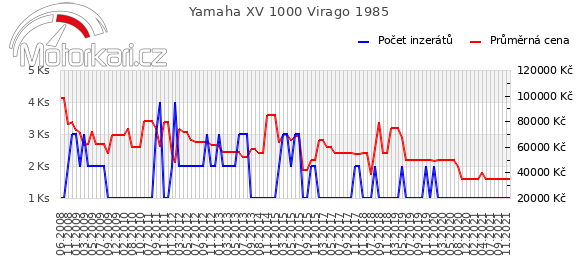 Yamaha XV 1000 Virago 1985