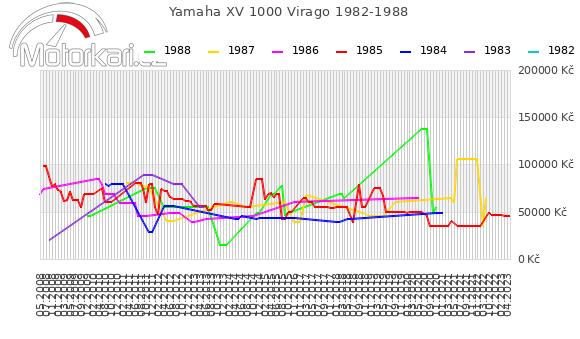 Yamaha XV 1000 Virago 1982-1988