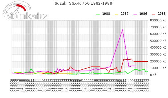 Suzuki GSX-R 750 1982-1988