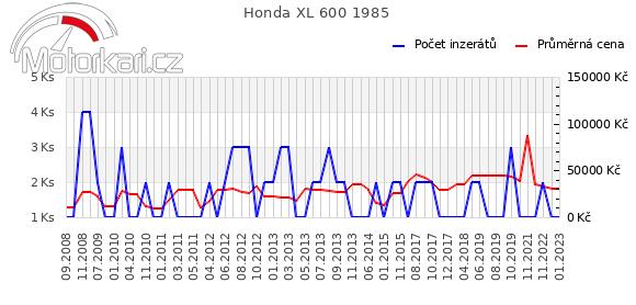Honda XL 600 1985