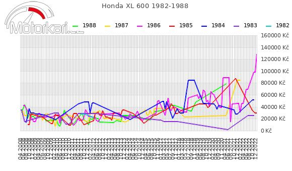 Honda XL 600 1982-1988