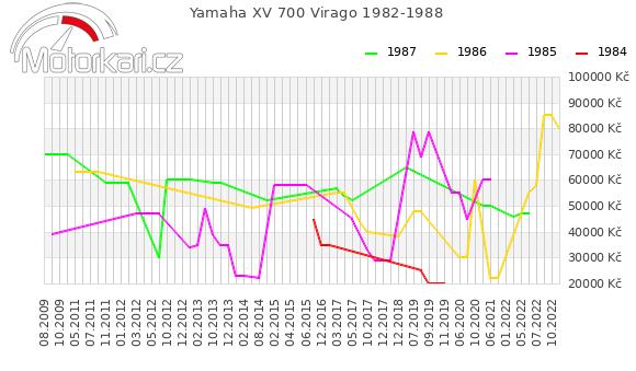 Yamaha XV 700 Virago 1982-1988