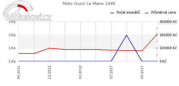 Moto Guzzi Le Mans 1985