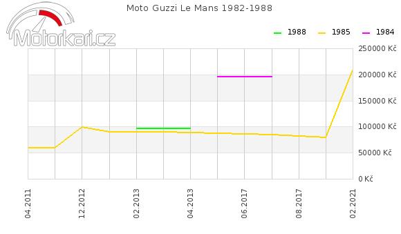 Moto Guzzi Le Mans 1982-1988