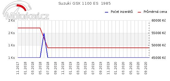 Suzuki GSX 1100 ES  1985