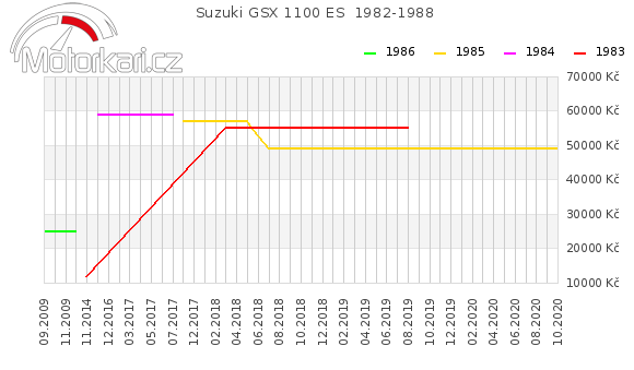Suzuki GSX 1100 ES  1982-1988