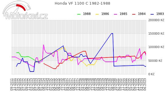 Honda VF 1100 C 1982-1988