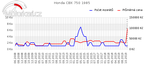 Honda CBX 750 1985