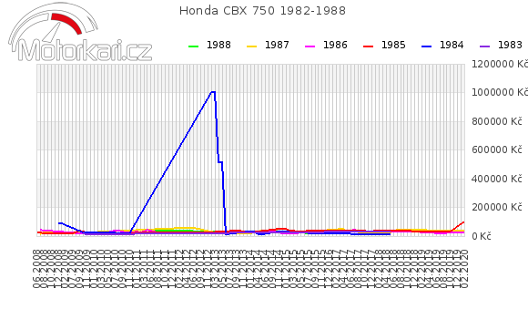 Honda CBX 750 1982-1988