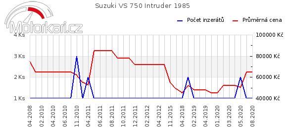 Suzuki VS 750 Intruder 1985