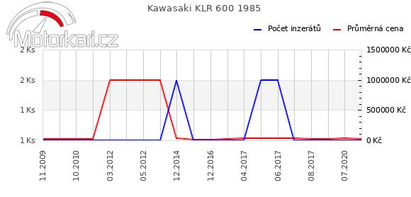Kawasaki KLR 600 1985