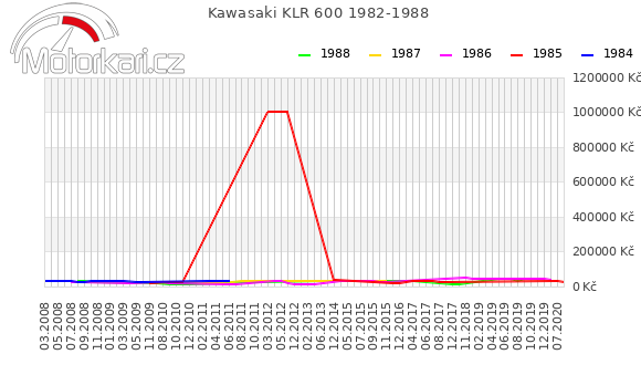 Kawasaki KLR 600 1982-1988