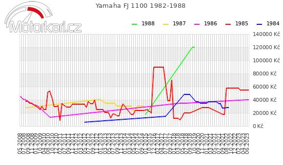 Yamaha FJ 1100 1982-1988