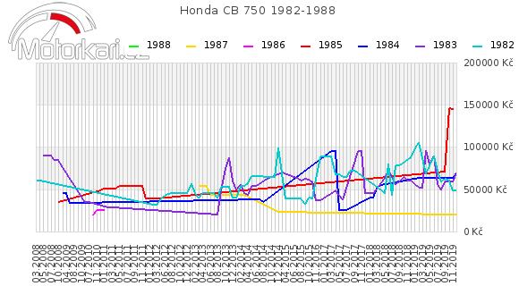 Honda CB 750 1982-1988