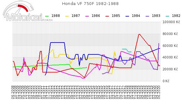 Honda VF 750F 1982-1988