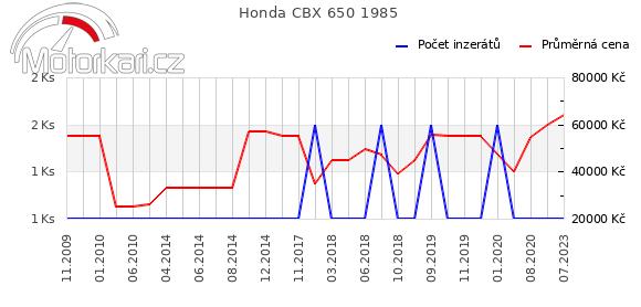 Honda CBX 650 1985