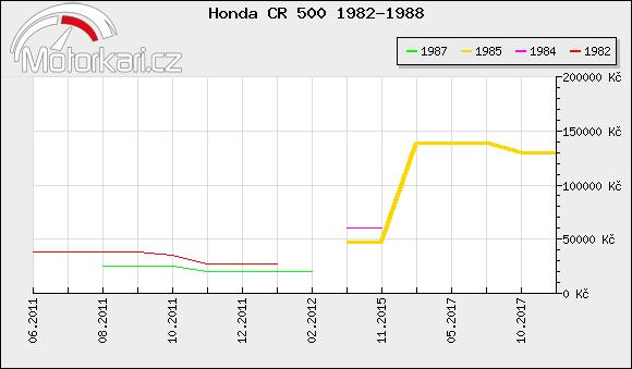 Honda CR 500 1982-1988