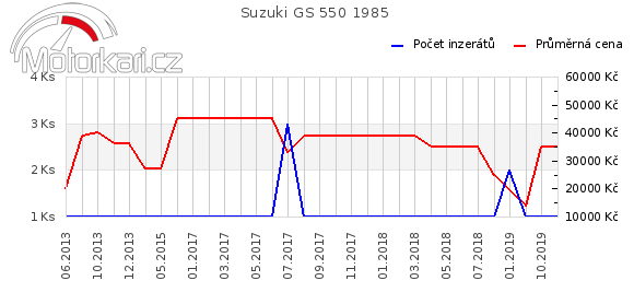 Suzuki GS 550 1985