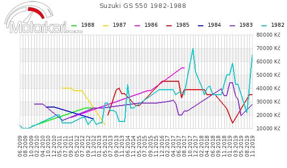 Suzuki GS 550 1982-1988