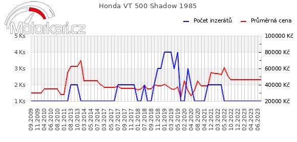 Honda VT 500 Shadow 1985