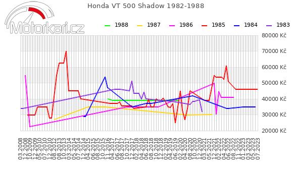 Honda VT 500 Shadow 1982-1988