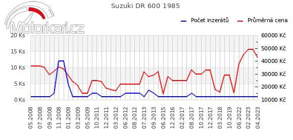 Suzuki DR 600 1985