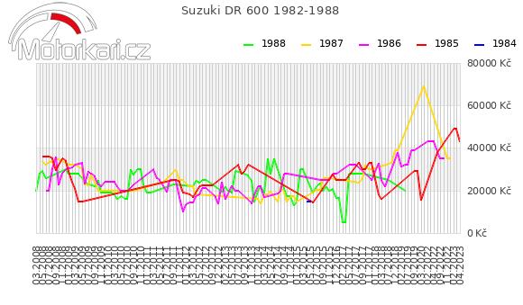 Suzuki DR 600 1982-1988